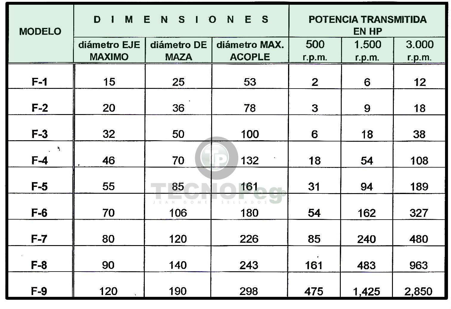 """Acoplamientos Serie """"F"""" Modelos"""
