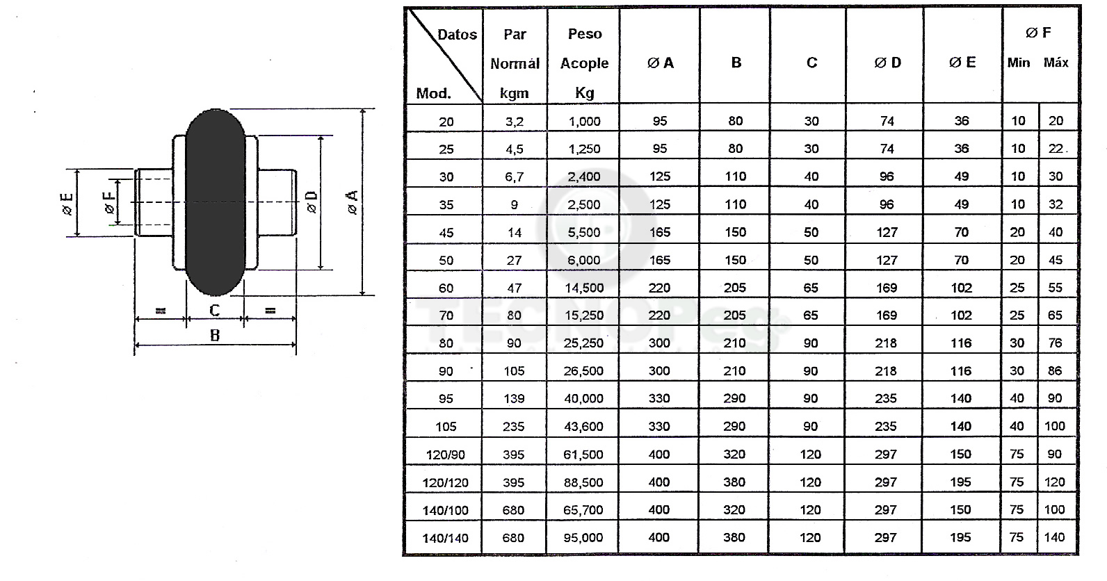 Tabla 3 Datos técnicos
